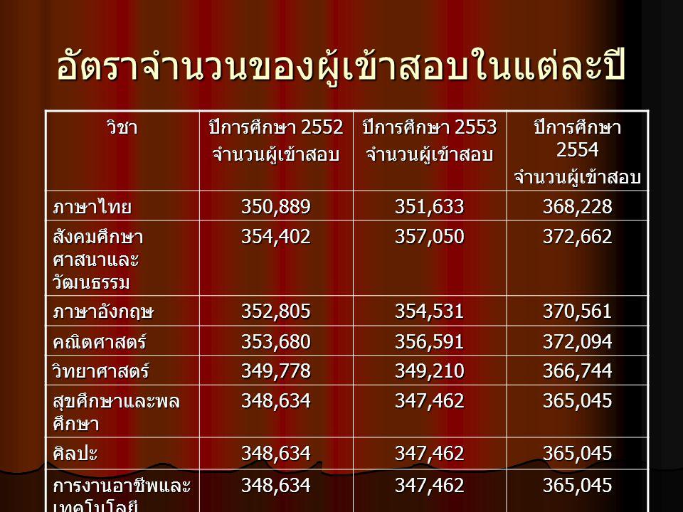 อัตราจำนวนของผู้เข้าสอบในแต่ละปี วิชา ปีการศึกษา 2552 จำนวนผู้เข้าสอบ ปีการศึกษา 2553 จำนวนผู้เข้าสอบ ปีการศึกษา 2554 จำนวนผู้เข้าสอบ ภาษาไทย350,889351,633368,228 สังคมศึกษา ศาสนาและ วัฒนธรรม 354,402357,050372,662 ภาษาอังกฤษ352,805354,531370,561 คณิตศาสตร์353,680356,591372,094 วิทยาศาสตร์349,778349,210366,744 สุขศึกษาและพล ศึกษา 348,634347,462365,045 ศิลปะ348,634347,462365,045 การงานอาชีพและ เทคโนโลยี 348,634347,462365,045