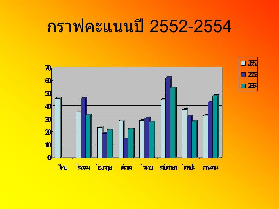 กราฟคะแนนปี 2552-2554