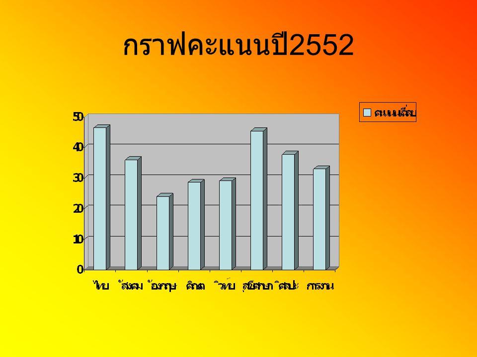 กราฟคะแนนปี 2552