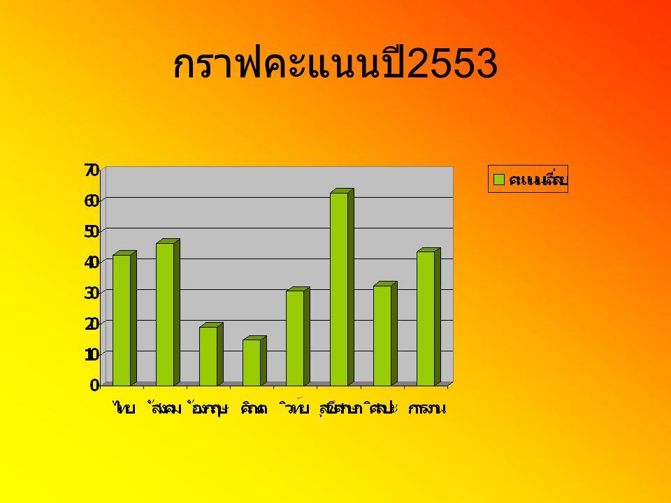 กราฟคะแนนปี 2554