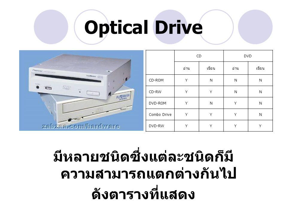 Floppy Disk Drive ทำหน้าที่ในการอ่านและเขียนข้อมูลลง แผ่นดิสก์เกต