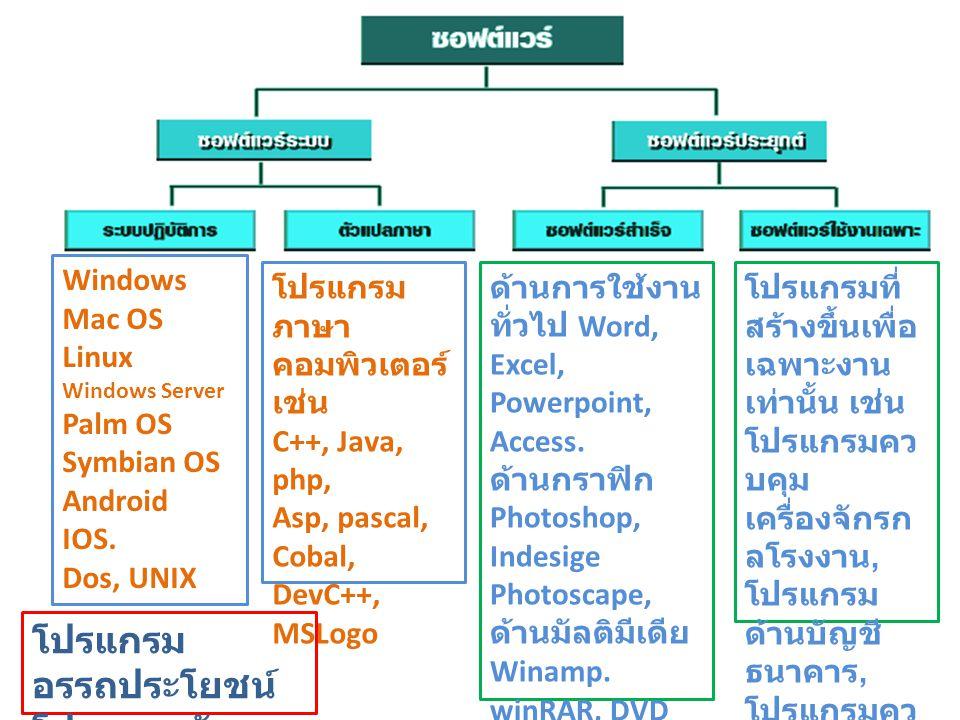 ซอฟต์แวร์ระบบ แบ่งออกเป็น 4 ชนิด 1.
