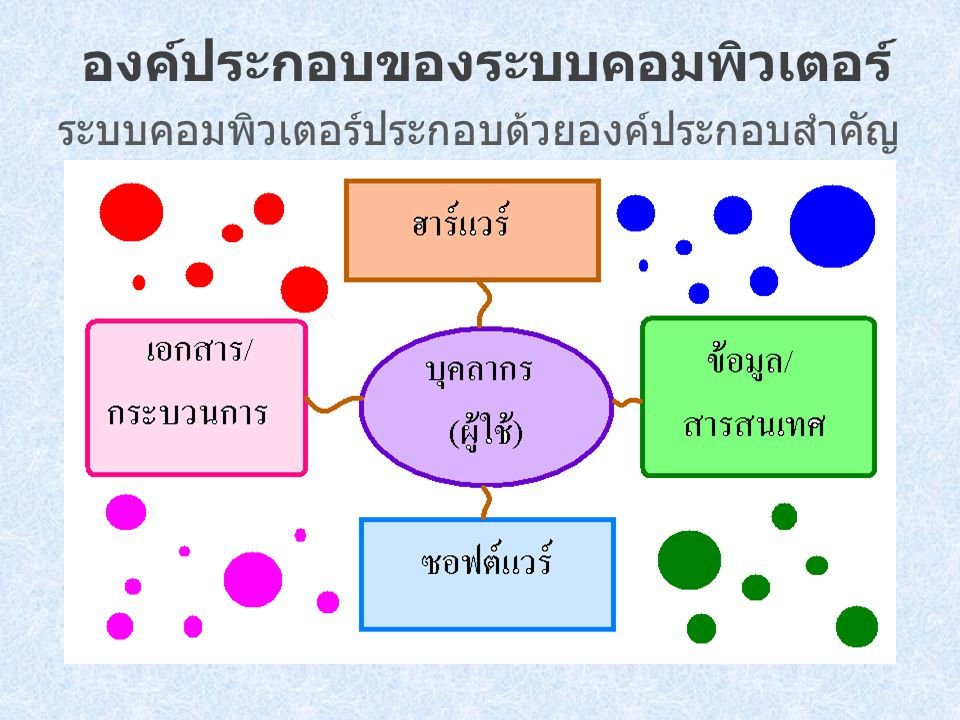 องค์ประกอบของระบบคอมพิวเตอร์ ระบบคอมพิวเตอร์ประกอบด้วยองค์ประกอบสำคัญ 5 ส่วนด้วยกัน คือ