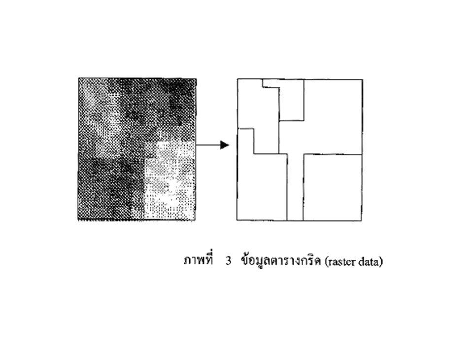ข้อมูลที่มีลักษณะเป็นกริด (raster data) จะเป็นลักษณะตาราง สี่เหลี่ยมเล็กๆ (grid cell or pixel) เท่ากันและต่อเนื่องกัน ซึ่ง สามารถอ้างอิงค่าพิกัดทางภูม