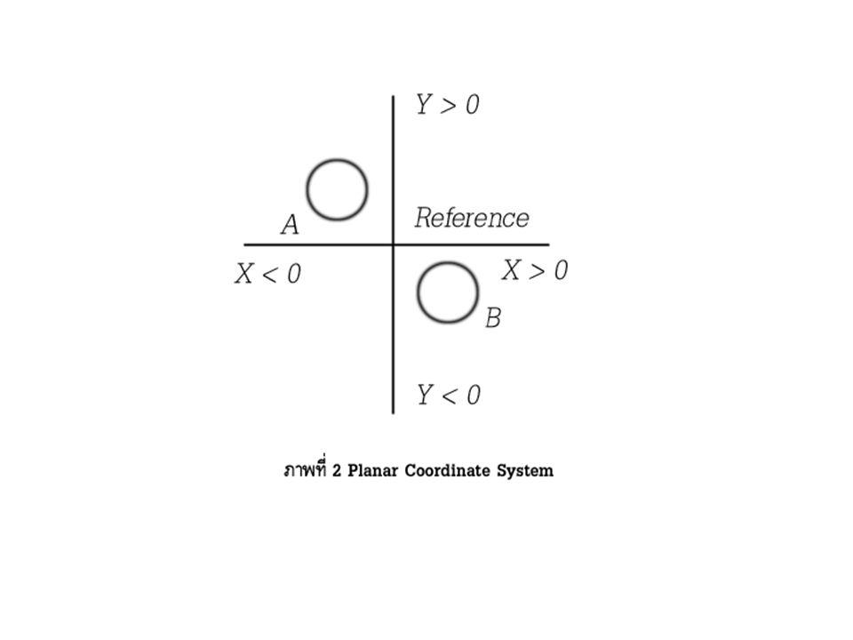 2. Cortesian Coordinate System or Planar Coordinate System เป็นระบบค่าพิกัด ทางภูมิศาสตร์ที่แปลงค่า (projection) เส้นรุ้ง เส้นแวง ที่เป็นรูป 3 มิติ ให