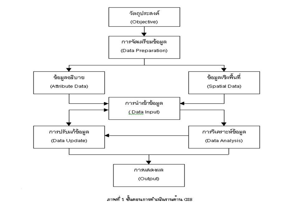การทำงานของระบบสารสนเทศภูมิศาสตร์ Gis การทำงานของระบบสารสนเทศภูมิศาสตร์ ประกอบด้วย 5 ขั้นตอนหลัก คือ 1) การวิเคราะห์ปัญหาหรือการกำหนดวัตถุประสงค์ 2) ก