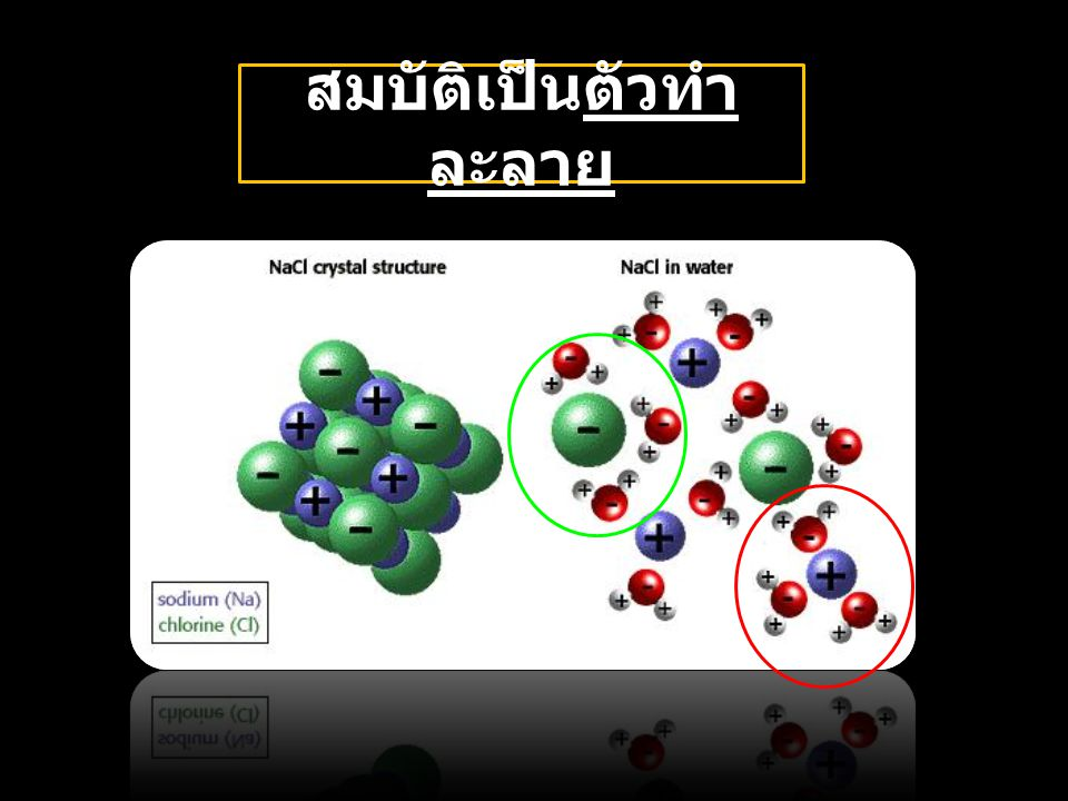 สมบัติความเป็น กรด - เบส ของน้ำ น้ำแตกตัวให้ ไฮโดรเจนไอออน (H + ) ซึ่งแสดงความเป็นกรด และไฮดรอกซิลไอออน (OH - ) ซึ่งแสดง ความเป็นเบส สมบัติของ น้ำ