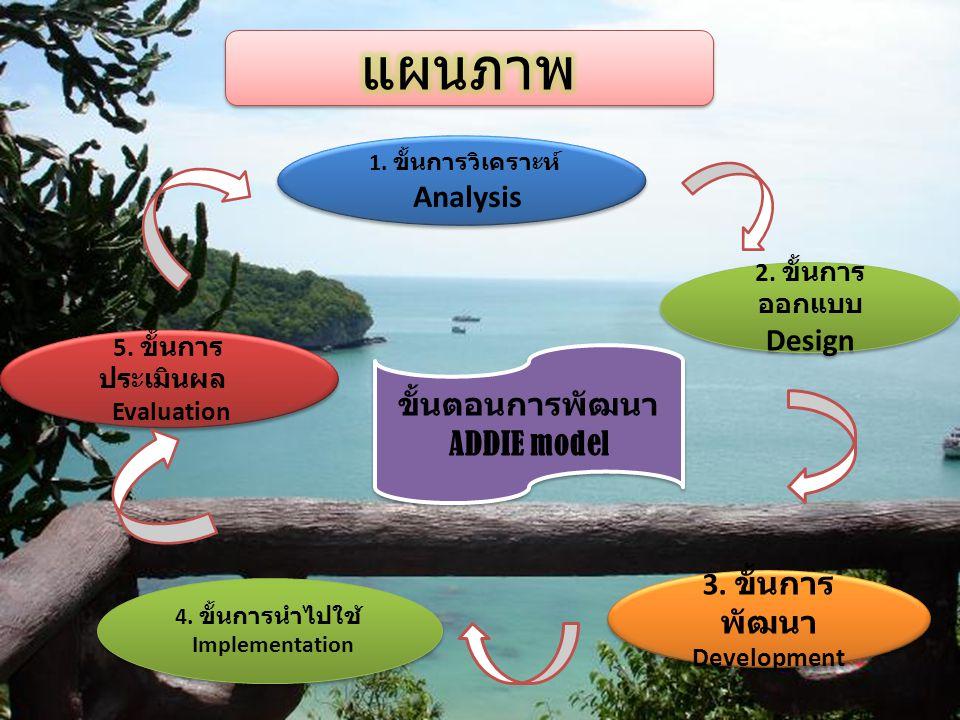 ขั้นตอนการพัฒนา ADDIE model ขั้นตอนการพัฒนา ADDIE model 1. ขั้นการวิเคราะห์ Analysis 1. ขั้นการวิเคราะห์ Analysis 3. ขั้นการ พัฒนา Development 2. ขั้น