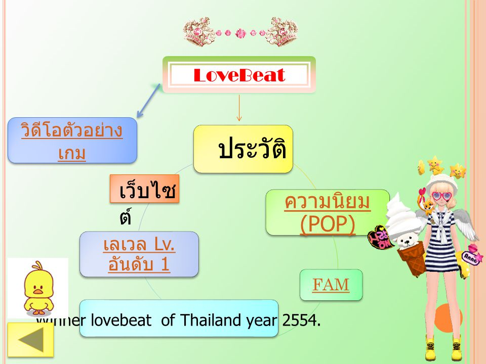 LoveBeat ความนิยม (POP) FAM เลเวล Lv. อันดับ 1 Winner lovebeat of Thailand year 2554. วิดีโอตัวอย่าง เกม วิดีโอตัวอย่าง เกม ประวัติ เว็บไซ ต์