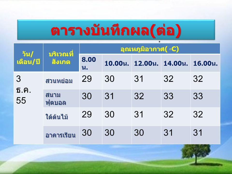 ตารางบันทึกผล ( ต่อ ) วัน / เดือน / ปี บริเวณที่ สังเกต อุณหภูมิอากาศ ( ◦C) 8.00 น.