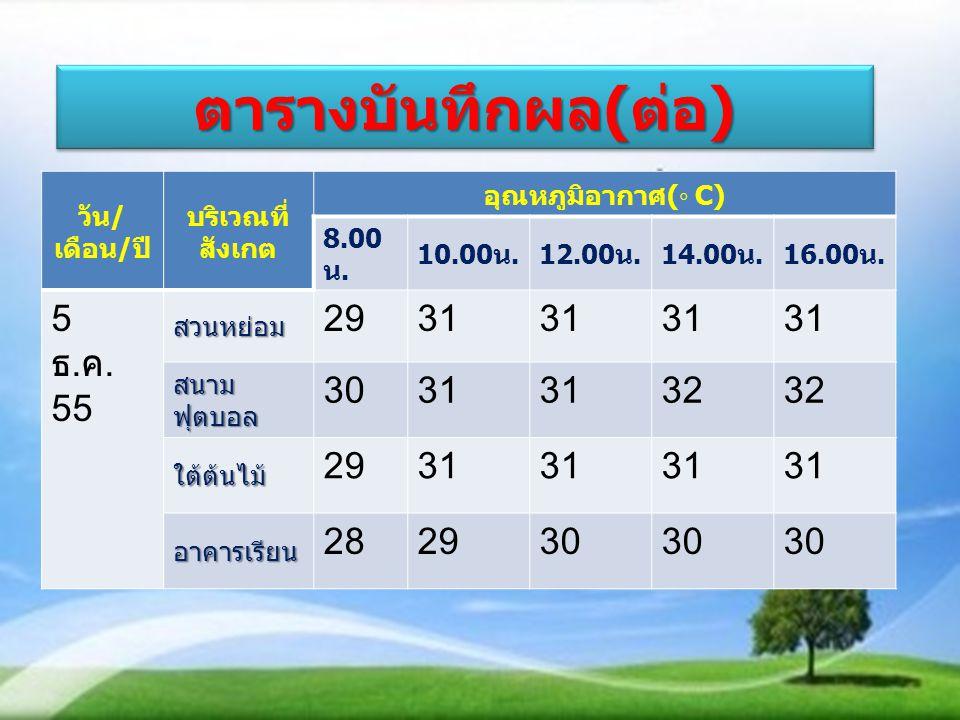 ตารางบันทึกผล ( ต่อ ) วัน / เดือน / ปี บริเวณที่ สังเกต อุณหภูมิอากาศ (◦ C) 8.00 น.