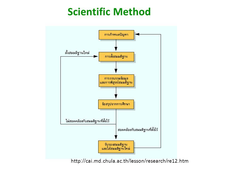 การศึกษาชีววิทยาของนักวิทยาศาสตร์ นักวิทยาศาสตร์ได้อาศัยวิธีทาง วิทยาศาสตร์ (scientific method) เพื่อ ศึกษาค้นคว้าหามาซึ่งความรู้เป็นขั้นตอน ดังนี้ 1) การสังเกต 2) การกำหนดปัญหา 3) การตั้งสมมติฐาน 4) การตรวจสอบสมมติฐาน 5) การวิเคราะห์และสรุปผลการ ทดลอง