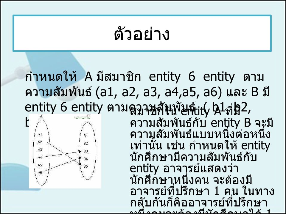 ตัวอย่าง กำหนดให้ A มีสมาชิก entity 6 entity ตาม ความสัมพันธ์ (a1, a2, a3, a4,a5, a6) และ B มี entity 6 entity ตามความสัมพันธ์ ( b1, b2, b3, b4, b5 ) สมาชิกใน entity A ที่มี ความสัมพันธ์กับ entity B จะมี ความสัมพันธ์แบบหนึ่งต่อหนึ่ง เท่านั้น เช่น กำหนดให้ entity นักศึกษามีความสัมพันธ์กับ entity อาจารย์แสดงว่า นักศึกษาหนึ่งคน จะต้องมี อาจารย์ที่ปรึกษา 1 คน ในทาง กลับกันก็คืออาจารย์ที่ปรึกษา หนึ่งคนจะต้องมีนักศึกษาได้ 1 คนซึ่งขัดแย้งกับความเป็นจริง