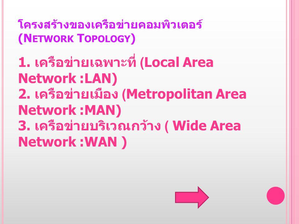 โครงสร้างของเครือข่ายคอมพิวเตอร์ ( N ETWORK T OPOLOGY ) 1. เครือข่ายเฉพาะที่ (Local Area Network :LAN) 2. เครือข่ายเมือง (Metropolitan Area Network :M