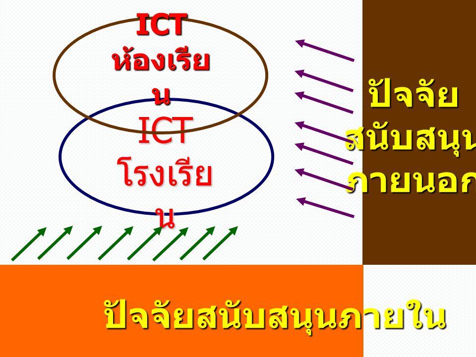 ICT โรงเรีย น ICT ห้องเรีย น ปัจจัยสนับสนุนภายนอก ปัจจัยสนับสนุนภายใน