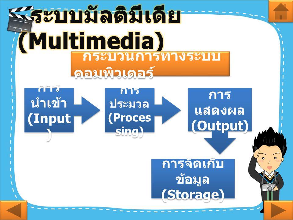 กระบวนการทางระบบ คอมพิวเตอร์ การ นำเข้า (Input ) การ นำเข้า (Input ) การ ประมวล (Proces sing) การ ประมวล (Proces sing) การ แสดงผล (Output) การ แสดงผล