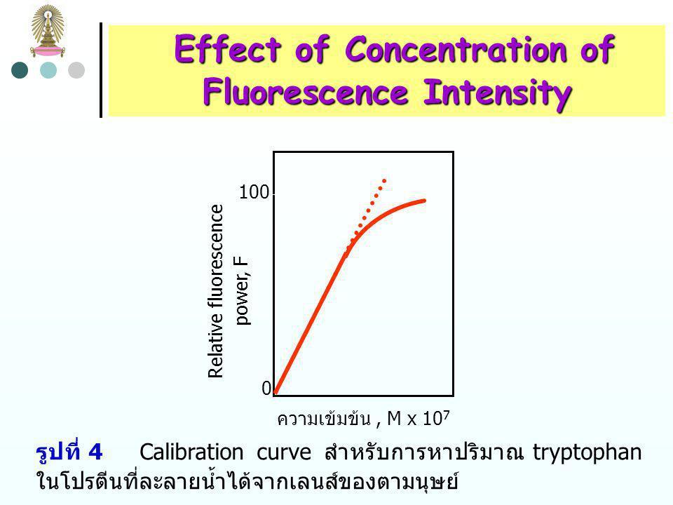 Effect of Concentration of Effect of Concentration of Fluorescence Intensity เมื่อ c มีค่ามากขึ้นจน A มากกว่า 0.05 (หรือ T น้อยกว่า 0.9) ความสัมพันธ์ระหว่าง F และ c ดังสมการ (6) จะไม่เป็นเส้นตรง และ F อยู่ต่ำกว่าแนวเส้นตรงที่ลากต่อออกมา ซึ่งเป็นผลของ primary absorption ซึ่งรังสีตกกระทบถูกดูดกลืนได้มากจนให้ ฟลูออเรสเซนซ์ไม่เป็นสัดส่วนกับความเข้มข้น ดังสมการ (4) ที่ความเข้มข้นสูงมาก F จะมีค่าสูงสุดและเริ่มลดลงเมื่อเพิ่ม ความเข้มข้นเนื่องจาก secondary absorption ซึ่งฟลูออเรส เซนซ์ที่เปล่งออกมาถูกดูดกลืนโดยโมเลกุลของ analyte โมเลกุล อื่นๆ