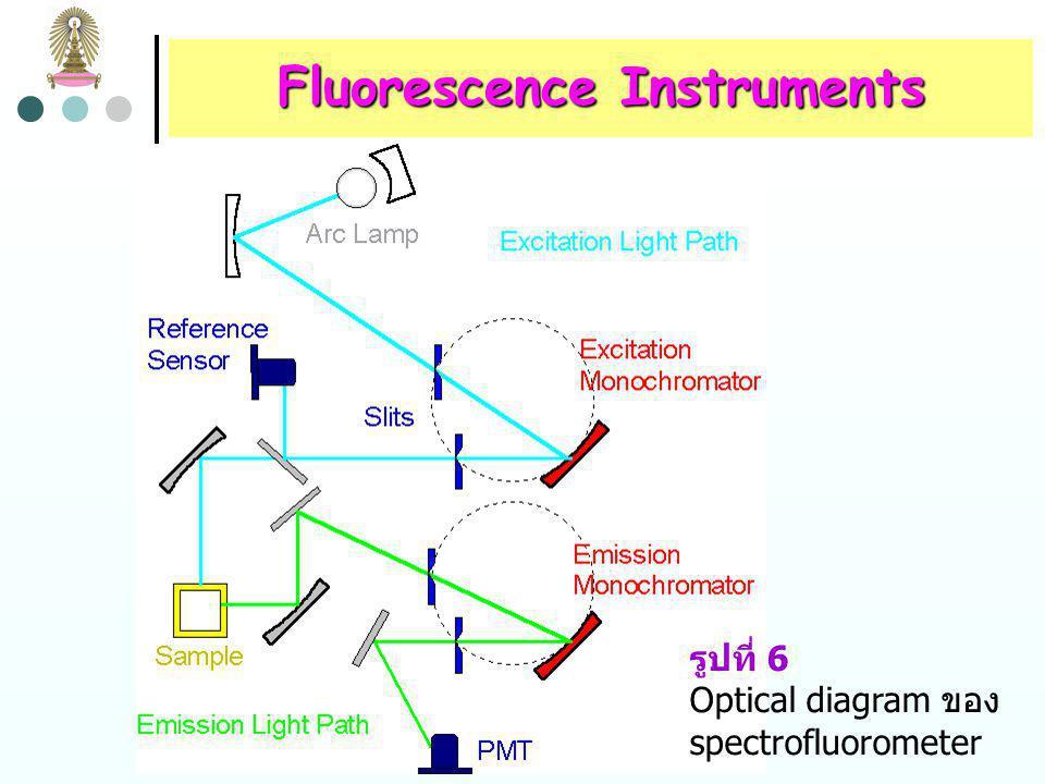 Fluorescence Instruments fluorometers และ spectrofluorometers ต่างกันอย่าง กว้างขวางในแง่ของความซับซ้อน สมรรถนะ และราคา เช่นเดียวกับ absorption spectrophotometers โดยทั่วไป fluorescence instruments จะมีราคาแพงกว่า absorption instruments ที่มีคุณภาพในระดับเดียวกัน