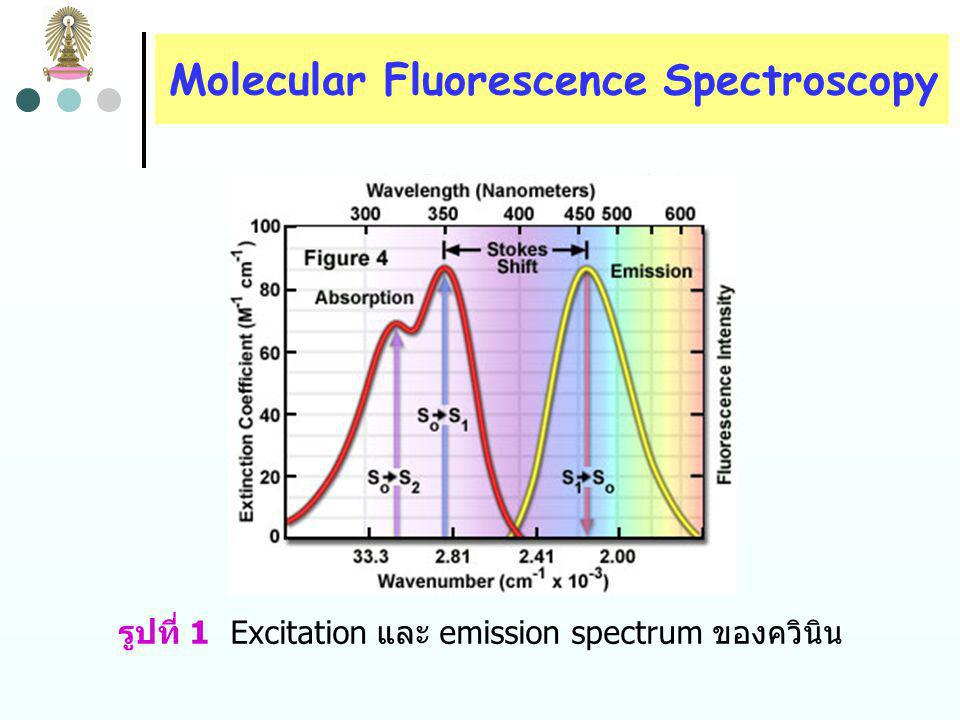 Molecular Fluorescence Spectroscopy molecular fluorescence spectroscopy ทำโดยการกระตุ้น ตัวอย่างด้วยรังสีที่ความยาวคลื่นที่เกิดการดูดกลืน เรียกว่า absorption หรือ excitation wavelength และวัดรังสีที่เปล่ง ออกมาที่ความยาวคลื่นซึ่งเรียกว่า emission wavelength เช่น ควินิน (quinine) สามารถดูดกลืนรังสีที่ 350 nm และให้ฟลูออเรส เซนซ์โดยปล่อยพลังงานสูงสุดที่ความยาวคลื่น 460 nm