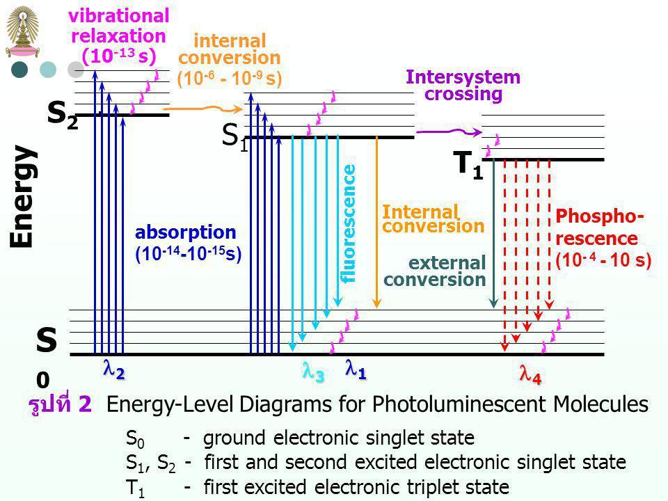 Molecular Phosphorescence Spectroscopy ใน molecular orbital ที่มี 2 อิเล็กตรอน spin ของอิเล็กตรอนทั้ง สองจะตรงกันข้ามตาม Pauli Exclusion Principle หรือ spin pairing เรียกว่าอิเล็กตรอนอยู่ใน ground singlet state โมเลกุลที่ อิเล็กตรอนทุกตัวมี spin pairing จะไม่มีสนามแม่เหล็กสุทธิ จึงเป็น diamagnetic ซึ่งจะผลักกับสนามแม่เหล็กถาวร เมื่ออิเล็กตรอนถูกกระตุ้นไปยังระดับพลังงานสูงขึ้น ถ้า spin ของ excited-state electron ตรงกันข้ามกับ ground-state electron (spin pairing) เรียกว่าอิเล็กตรอนอยู่ใน excited singlet state แต่ถ้า spin ของ excited-state electron เหมือนกับ ground-state electron เรียกว่าอิเล็กตรอนอยู่ใน excited triplet state โดย excited triplet state มีพลังงานน้อยกว่า excited singlet state ชื่อ singlet, doublet และ triplet มาจาก spectroscopic multiplicity consideration ซึ่งจะไม่พิจารณาถึงในที่นี้