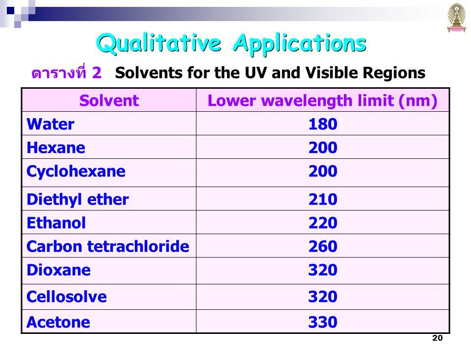 20 ตารางที่ 2 Solvents for the UV and Visible Regions SolventLower wavelength limit (nm) Water180 Hexane200 Cyclohexane200 Diethyl ether210 Ethanol220 Carbon tetrachloride260 Dioxane320 Cellosolve320 Acetone330 Qualitative Applications