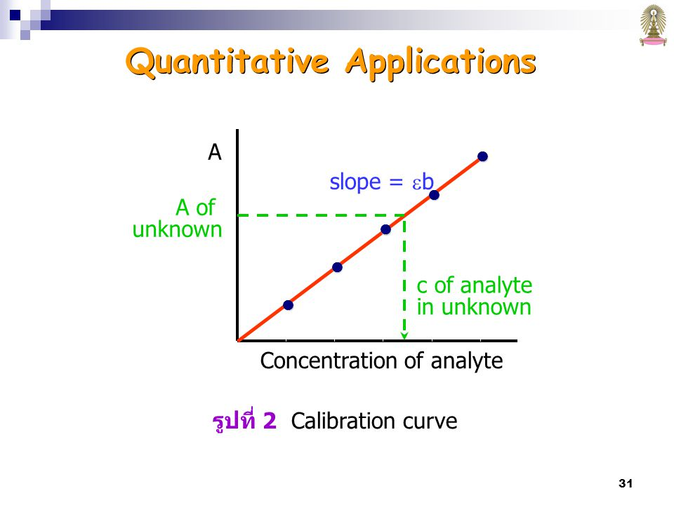31 Quantitative Applications A Concentration of analyte A of unknown c of analyte in unknown slope =  b รูปที่ 2 Calibration curve