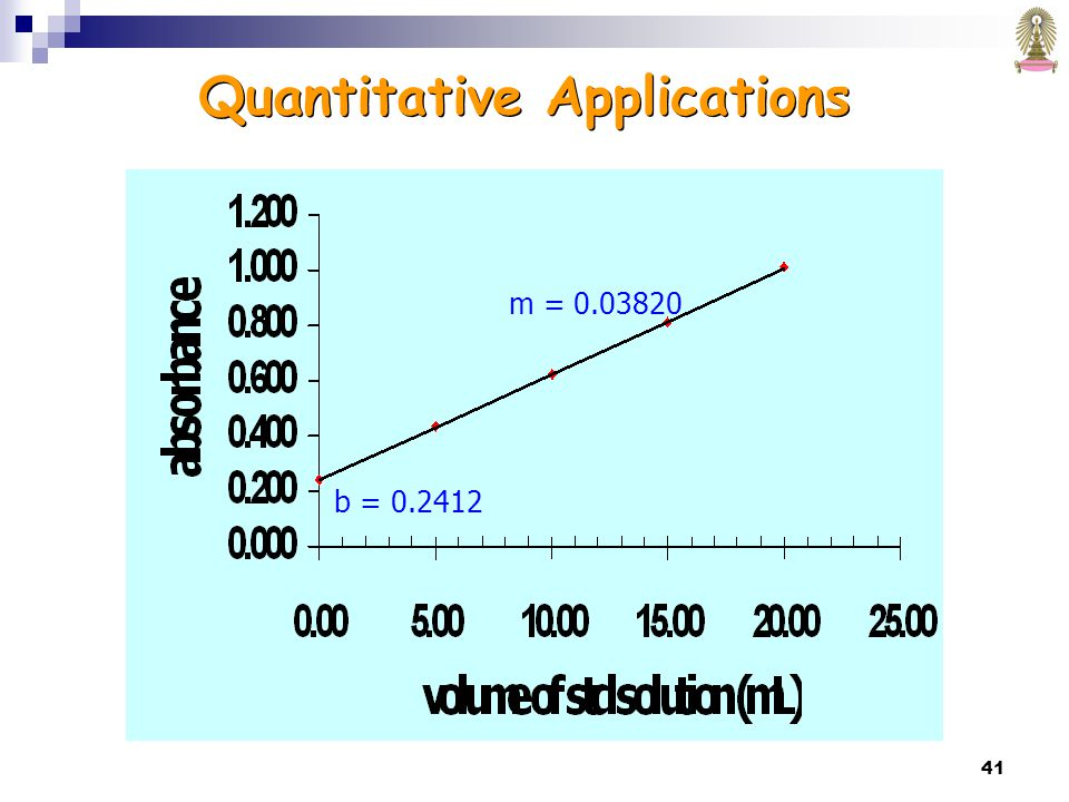 41 b = 0.2412 m = 0.03820 Quantitative Applications