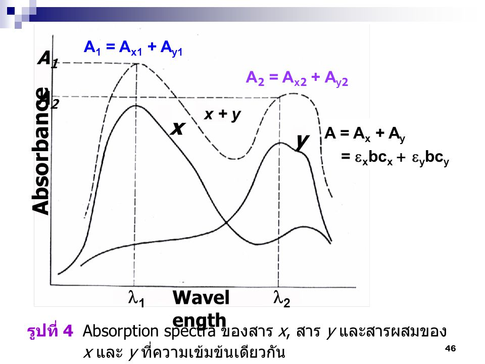 46 รูปที่ 4 Absorption spectra ของสาร x, สาร y และสารผสมของ x และ y ที่ความเข้มข้นเดียวกัน A1A1 A2A2 Absorbance 1 2 Wavel ength x y x + y A = A x + A y =  x bc x +  y bc y A 1 = A x1 + A y1 A 2 = A x2 + A y2