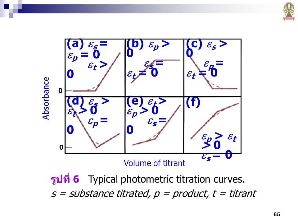 65 รูปที่ 6 Typical photometric titration curves.