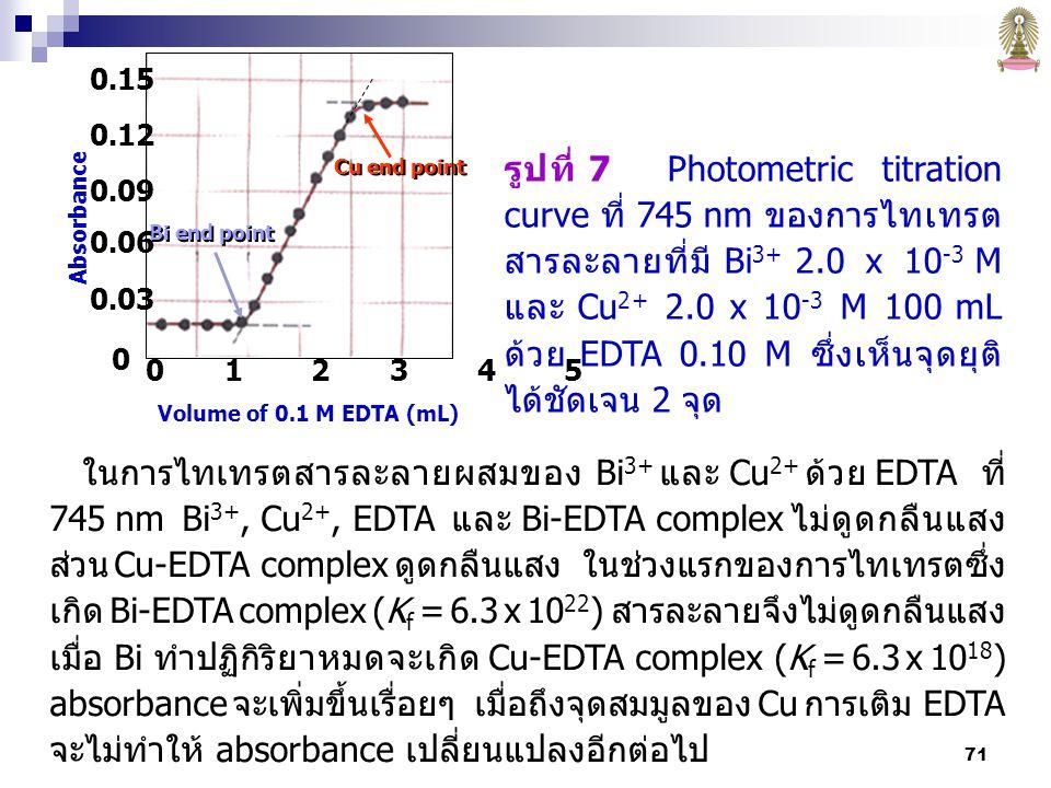 71 รูปที่ 7 Photometric titration curve ที่ 745 nm ของการไทเทรต สารละลายที่มี Bi 3+ 2.0 x 10 -3 M และ Cu 2+ 2.0 x 10 -3 M 100 mL ด้วย EDTA 0.10 M ซึ่งเห็นจุดยุติ ได้ชัดเจน 2 จุด 0 1 2 3 4 5 Volume of 0.1 M EDTA (mL) Bi end point Cu end point Absorbance 0.15 0.12 0.09 0.06 0.03 0 ในการไทเทรตสารละลายผสมของ Bi 3+ และ Cu 2+ ด้วย EDTA ที่ 745 nm Bi 3+, Cu 2+, EDTA และ Bi-EDTA complex ไม่ดูดกลืนแสง ส่วน Cu-EDTA complex ดูดกลืนแสง ในช่วงแรกของการไทเทรตซึ่ง เกิด Bi-EDTA complex (K f = 6.3 x 10 22 ) สารละลายจึงไม่ดูดกลืนแสง เมื่อ Bi ทำปฏิกิริยาหมดจะเกิด Cu-EDTA complex (K f = 6.3 x 10 18 ) absorbance จะเพิ่มขึ้นเรื่อยๆ เมื่อถึงจุดสมมูลของ Cu การเติม EDTA จะไม่ทำให้ absorbance เปลี่ยนแปลงอีกต่อไป