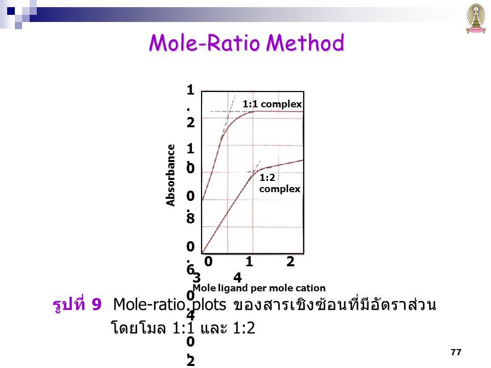 77 รูปที่ 9 Mole-ratio plots ของสารเชิงซ้อนที่มีอัตราส่วน โดยโมล 1:1 และ 1:2 1:1 complex 1:2 complex 0 1 2 3 4 Mole ligand per mole cation Absorbance 1.21.00.80.60.40.201.21.00.80.60.40.20 Mole-Ratio Method