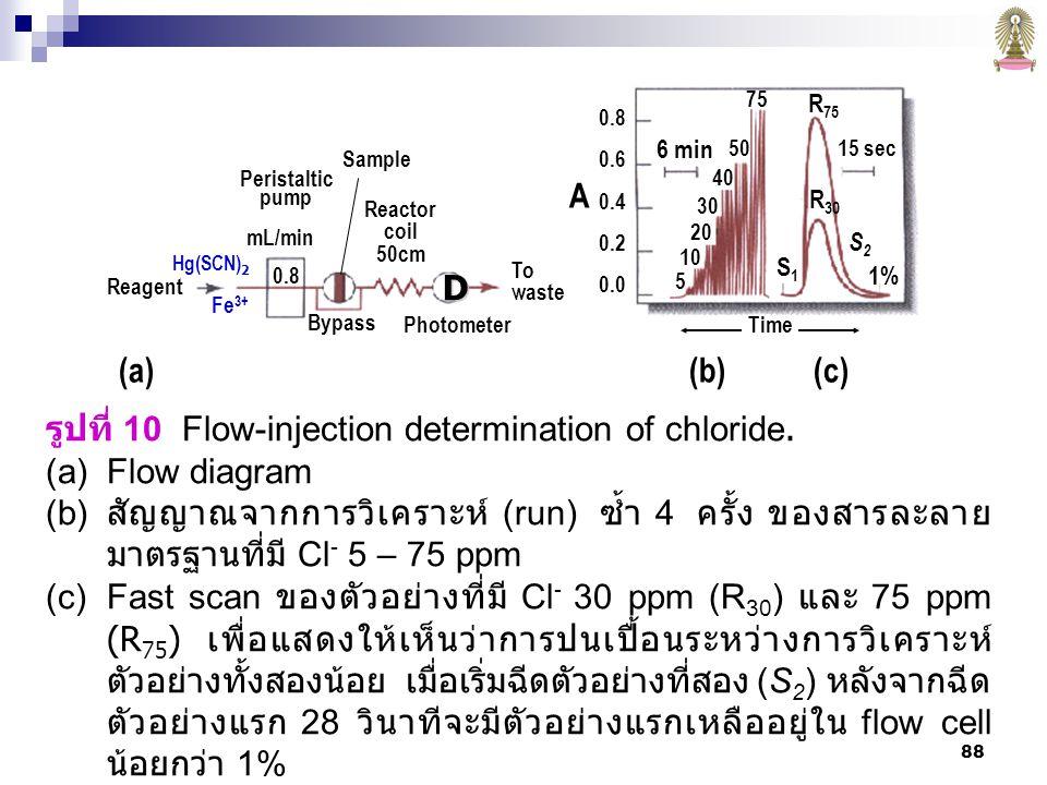 88 รูปที่ 10 Flow-injection determination of chloride.