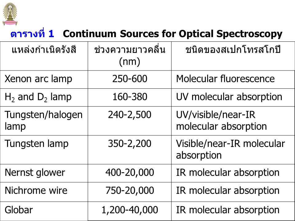 9 Absorption และ fluorescence spectrometer ต้องมี external radiation source radiation source ที่ดีควร  มีเสถียรภาพ (stability) สูง นั่นคือ ให้ output power คงที่ radiant power ของ source จะแปรผันแบบ exponential กับ แรงดัน (ความต่างศักย์) ของแหล่งจ่ายไฟฟ้า ดังนั้นจึงมักใช้ ตัวคุมค่าแรงดัน (voltage regulator)  ให้รังสีที่มีความเข้ม (intensity) สูง สามารถตรวจวัดได้ง่าย  ให้รังสีที่มี spectral range กว้าง แหล่งกำเนิดรังสี (Spectroscopic Sources) แหล่งกำเนิดรังสี