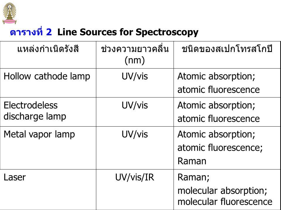 แหล่งกำเนิดรังสีช่วงความยาวคลื่น (nm) ชนิดของสเปกโทรสโกปี Xenon arc lamp250-600Molecular fluorescence H 2 and D 2 lamp160-380UV molecular absorption Tungsten/halogen lamp 240-2,500UV/visible/near-IR molecular absorption Tungsten lamp350-2,200Visible/near-IR molecular absorption Nernst glower400-20,000IR molecular absorption Nichrome wire750-20,000IR molecular absorption Globar1,200-40,000IR molecular absorption ตารางที่ 1 Continuum Sources for Optical Spectroscopy
