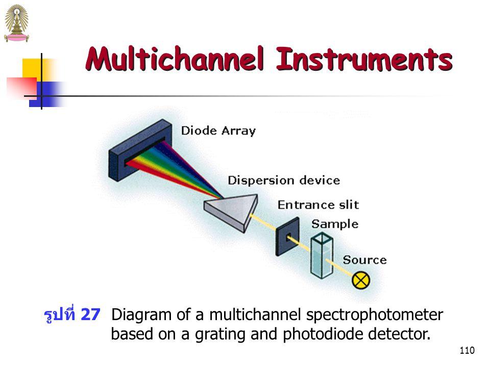 109  การ scan spectrum ต้องใช้เวลาหลายนาที ซึ่งอาจทำให้สารที่ ต้องการวิเคราะห์สลายตัว หรือตัวทำละลายที่ระเหยง่ายระเหยไป  multichannel instruments ใช้ scan spectrum ได้โดยใช้เวลา น้อยกว่า 1 วินาที  Photodiode arrays และ charge transfer devices สามารถวัด รังสีในช่วงความยาวคลื่นหนึ่งได้พร้อมๆ กัน จึงใช้ใน multichannel instruments สำหรับ UV/visible absorption  Resolution ของ multichannel instruments จะต่ำกว่า (resolution of 1 nm is possible) Multichannel Instruments