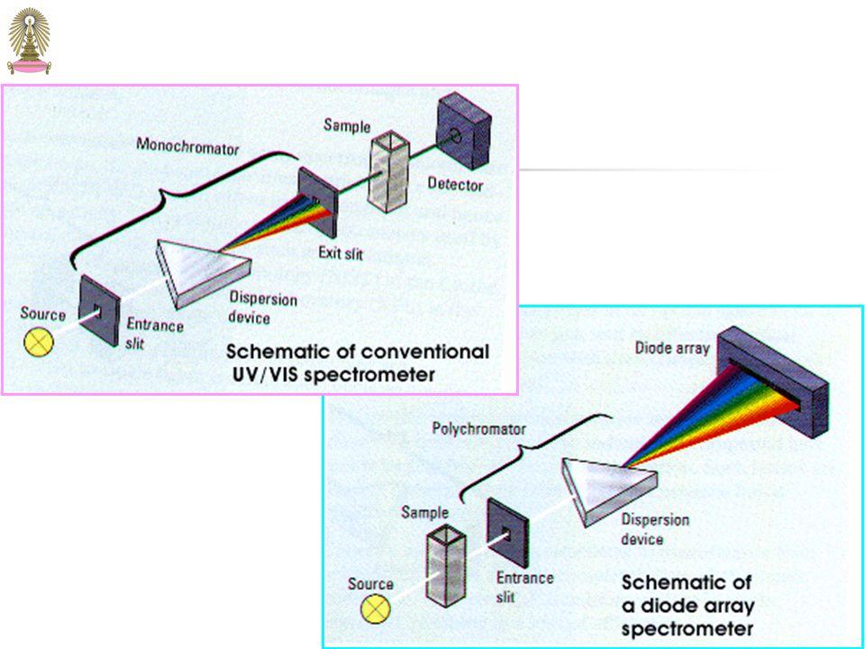 111 multichannel instrument มักเป็น single-beam design โดย มีตัวกระจายแสง (dispersion device) เช่น เกรตติง อยู่ต่อจาก sample / reference cell และ photodiode array หรือ charge transfer devices อยู่บนระนามโฟกัส Resolution ของ multichannel instruments จะต่ำกว่า เครื่องมือปกติ Multichannel Instruments