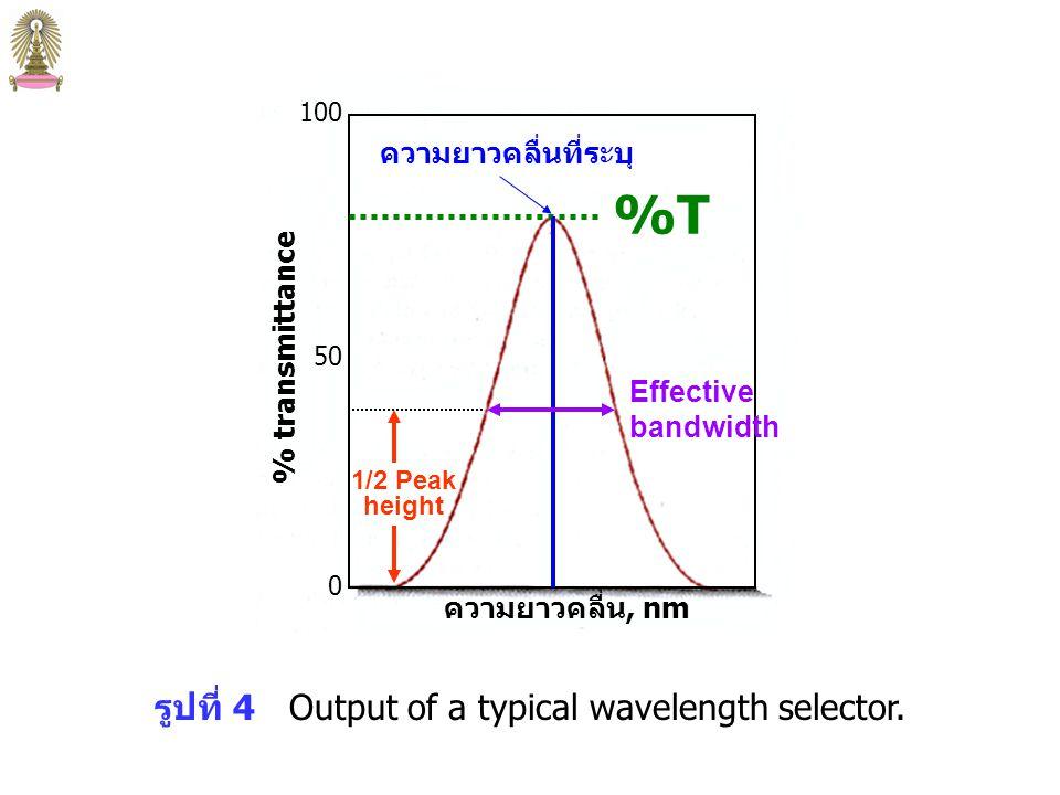 wavelength Intensity polychromatic radiation source emission band Wavelength Selector Polychromatic radiation Monochromatic radiation Monochromatic radiation