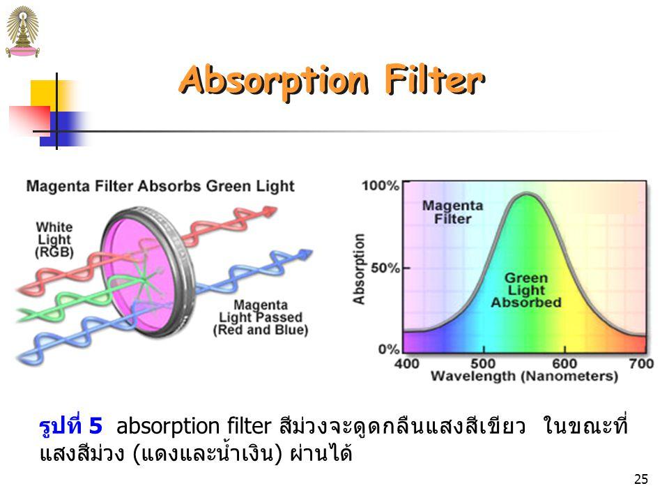 24  เป็นแผ่นแก้วสี ทำงานโดยการดูดกลืน (absorption) รังสี  ใช้สำหรับเลือก band ในช่วง visible  effective bandwidths 30–250 nm ถ้า effective bandwidth ยิ่งแคบ %transmittance จะมีค่ายิ่ง น้อย Absorption Filters