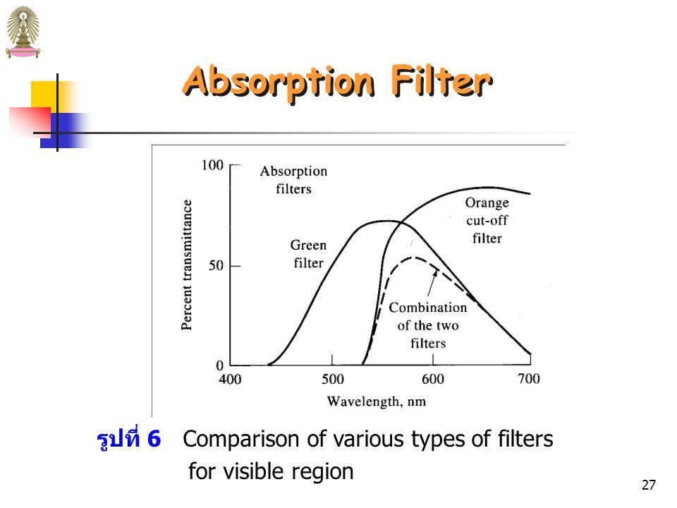 26 Cut – off Filter Cut-off filter เป็น absorption filter ที่ดูดกลืนรังสีที่มีความยาวคลื่นสูง กว่าค่าหนึ่ง (Long pass filter) หรือต่ำกว่าค่าหนึ่ง (Short pass filter) Wavelength (nm) % Transmittance (%T) Short pass filter Long pass filter