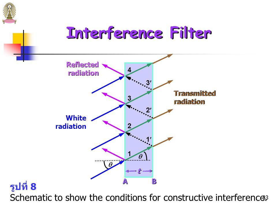 32 Interference Filters Dielectric คือ สารที่เป็นฉนวนไฟฟ้า (nonconductors) เพราะไม่ มีอิเล็กตรอนอิสระหรือมีน้อยมาก โดยทั่วไป dielectric จะโปร่งใส (optically transparent) ซึ่งตรงข้ามกับของแข็งที่นำไฟฟ้าซึ่งจะ ดูดกลืน (absorb) หรือสะท้อน (reflect) แสงได้ดี