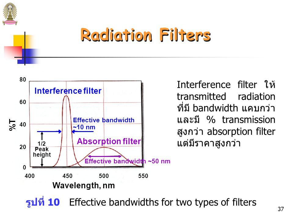 36 Interference Filter รูปที่ 9 Interfernce filter สีเขียวจะยอมให้แสงสีเขียวผ่านได้