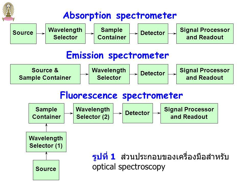 3 Instruments for Optical Spectroscopy Instruments for Optical Spectroscopy เครื่องมือสำหรับสเปกโทรสโกปี (spectroscopic instruments) ส่วนใหญ่ประกอบด้วย 5 ส่วน คือ 1.