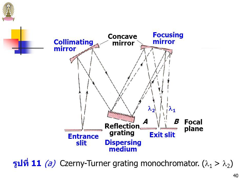 39 จากรูปที่ 11 เมื่อแสงจากแหล่งกำเนิดซึ่งประกอบด้วย 2 ความ ยาวคลื่นคือ 1 และ 2 ( 1 > 2 ) เข้าสู่ monochromator ทาง ช่องเล็กๆ (entrance slit) จะถูกทำให้เป็นลำแสงขนานโดย กระจก/เลนส์เว้า (concave mirror/lens) เมื่อลำแสงขนานตก กระทบพื้นผิวของเกรตติงหรือปริซึมจะเกิดการกระจายเชิงมุม (angular dispersion) ออกเป็น 2 ลำแสง จากนั้นแต่ละลำแสงจะ ถูกโฟกัสด้วยกระจก/เลนส์เว้าอีกอันหนึ่งลงบนระนาบโฟกัส (focal plane) AB การหมุนเกรตติงหรือปริซึมจะทำให้ลำแสงที่มีความ ยาวคลื่นที่ต้องการ ( 2 ) ถูกโฟกัสลงบน exit slit เข้าสู่ detector Monochromators