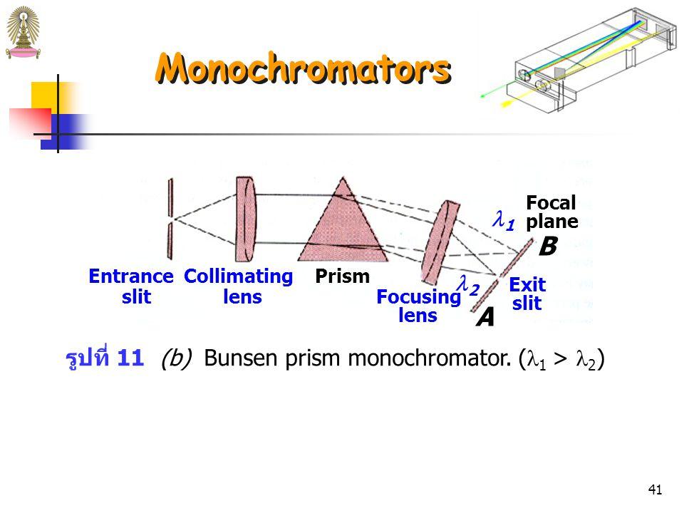 40 รูปที่ 11 (a) Czerny-Turner grating monochromator.