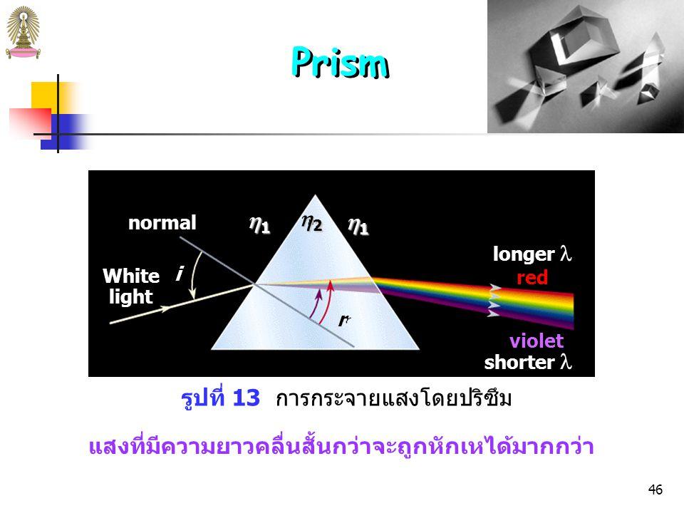 45 รูปที่ 12 การเปลี่ยนแปลงดัชนีหักเหเมื่อความยาวคลื่นเปลี่ยนแปลง ดัชนีหักเห,  ความยาวคลื่น, (  m) Prism