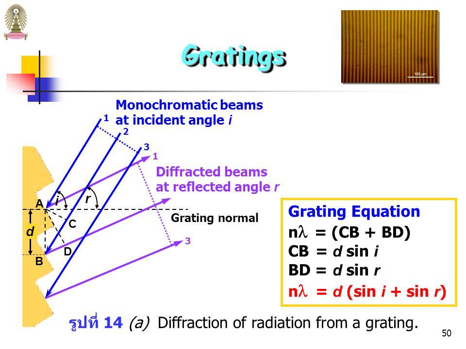 49 Echellette Grating เป็น reflection grating ชนิดหนึ่งที่นิยมใช้กันมาก ช่องด้าน หนึ่งมีหน้ากว้างและอีกด้านหนึ่งหน้าแคบ (ดังรูปที่...) ซึ่งจะทำให้ การเลี้ยวเบน (diffraction) ของมีประสิทธิภาพสูง การสะท้อน แสง (reflection) จะเกิดขึ้นที่หน้ากว้าง อาจถือว่าแต่ละ board face เป็น point source of radiation ให้ reflected beam 1, 2, 3 ซึ่ง interfere ซึ่งกันและกัน ถ้าจะ ให้เกิด constructive interference path lengths ต้องต่างกัน เป็นจำนวน n เท่าของ wavelength of incident beam GratingsGratings