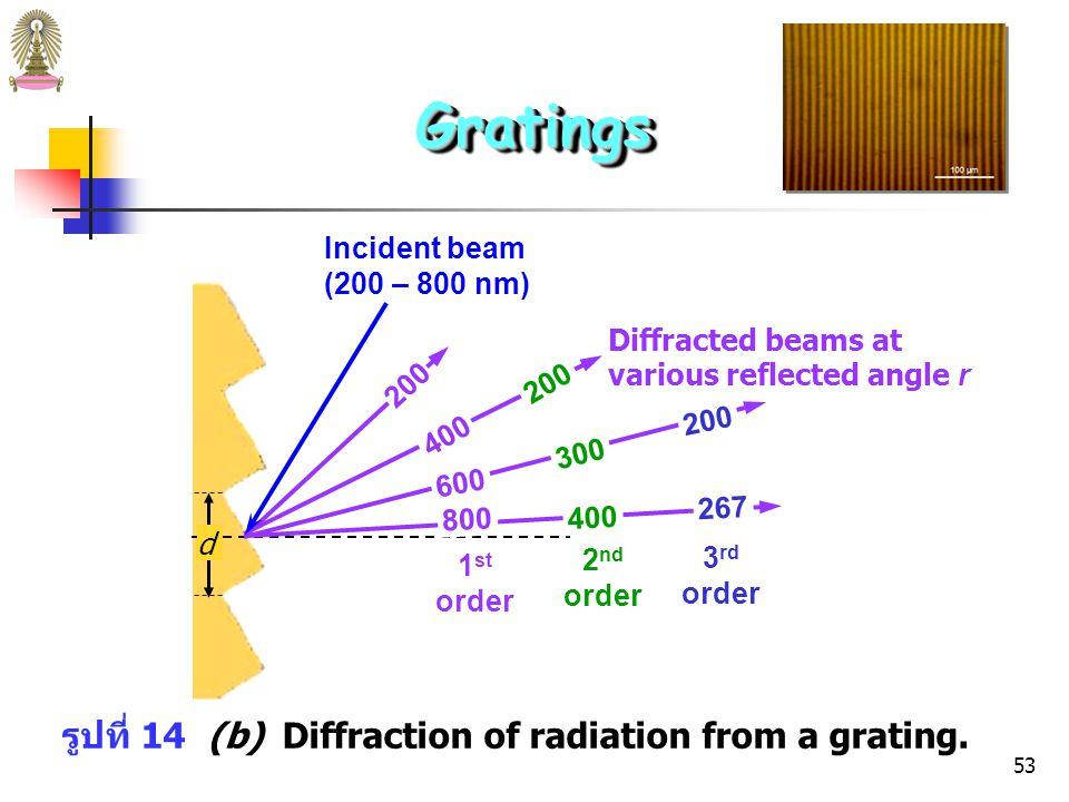 52 จากสมการ n = d(sin i + sin r ) แสดงว่า มีความยาวคลื่น หลายค่าสำหรับมุมเลี้ยวเบน r แต่ละค่า เช่น ถ้าพบ first-order line (n = 1) ความยาวคลื่น 800 nm ที่มุม r จะพบ second-order (400 nm) และ third-order (267 nm) lines ที่มุมนี้ด้วย GratingsGratings