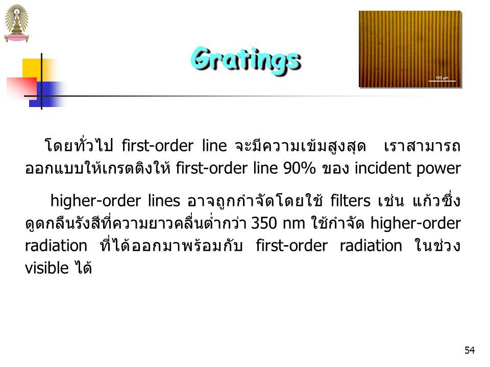53 รูปที่ 14 (b) Diffraction of radiation from a grating.