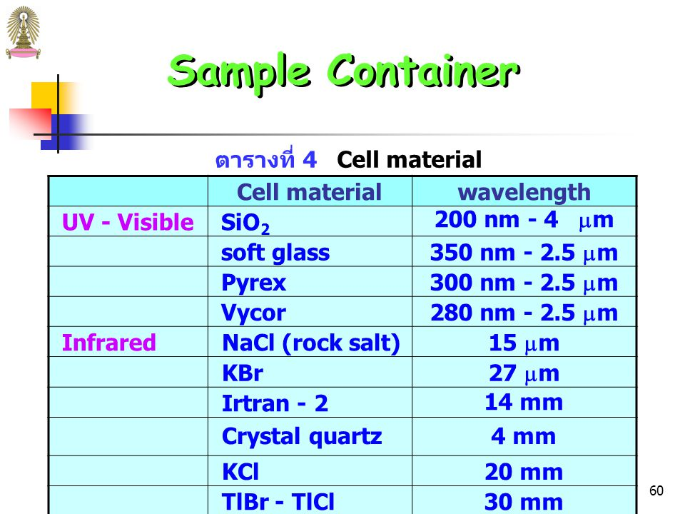 59 Sample Container ภาชนะบรรจุตัวอย่าง ซึ่งเรียกว่า cell หรือ cuvette ต้องทำจาก วัสดุที่โปร่งใส (transparent) ต่อรังสีในช่วงที่สนใจและมี path length ที่เหมาะสม  quartz / fused silica ใช้ในช่วง UV (< 350 nm) และ อาจใช้ในช่วง visible จนถึง 3,000 nm (3  m) ในช่วง IR  silicate glass ใช้ในช่วง 350–2,000 nm เพราะมี ราคาถูก กว่า quartz นอกจากนี้อาจใช้ plastic cell ในช่วง visible  ผลึก sodium chloride ใช้ในช่วง IR
