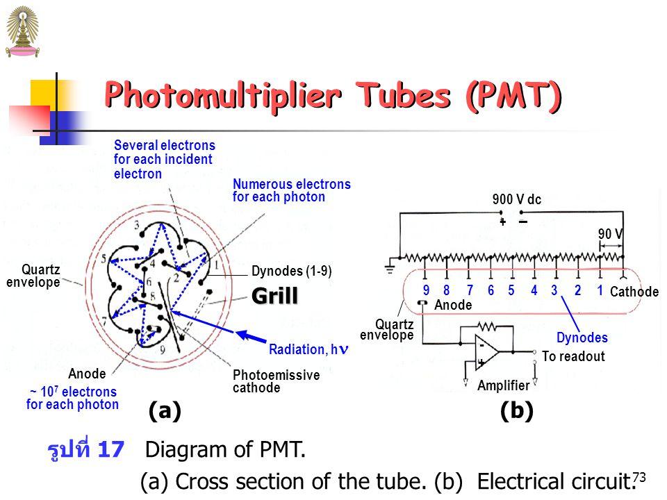 72 Phototubes  เมื่อได้รับรังสีที่มีพลังงานเพียงพอ พื้นผิวด้านเว้าของ cathode จะ ปล่อยอิเล็กตรอน ซึ่งเรียกว่า photoelectrons จำนวน photoelectrons ที่เกิดขึ้นต่อหน่วยเวลาเป็นสัดส่วนโดยตรง กับ radiant power ของลำรังสีที่ตกกระทบ cathode  ถ้าให้ความต่างศักย์  90 V แก่ electrode photoelectrons ที่ เกิดขึ้นทั้งหมดจะถูกดึงดูดเข้าสู่ anode ซึ่งมีประจุบวก ทำให้เกิด กระแสไฟฟ้าในวงจร ซึ่งเรียกว่า photocurrent photocurrent ที่เกิดขึ้นเป็นสัดส่วนโดยตรงกับ radiant power ของรังสี photocurrent นี้ถูกขยายและวัดได้ง่าย